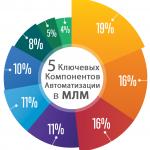 5-Kljuchevyh-komponentov-Avtomatizacii-v-MLM-2